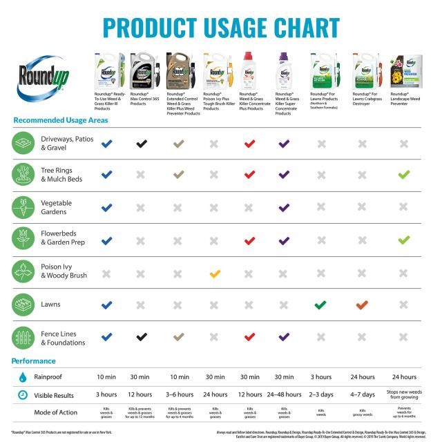 Roundup Ready-To-Use Weed & Grass Killer III Trigger Chart 3
